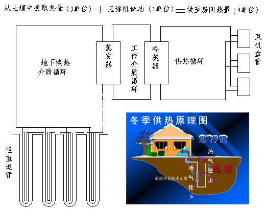 地源热泵简介: 热泵:热泵是一种能从自然界的空气、水或土壤中获取低品位热,经过电力做功,输出可用的高品位热能的设备,可以把消耗的高品位电能转换为3倍甚至3倍以上的热能,是一种高效供能技术。热泵技术在空调领域的应用可分为空气源热泵、水源热泵以及地源热泵三类。由于热泵是提取自然界中能量,效率高,没有任何污染物排放,是当今最清洁、经济的能源方式。在资源越来越匮乏的今天,作为人类利用低温热能的最先进方式,热泵技术已经在全世界范围内受到广泛关注和重视。 地源热泵:地源热泵(也称地热泵)是利用地下常温土壤和地下水相对